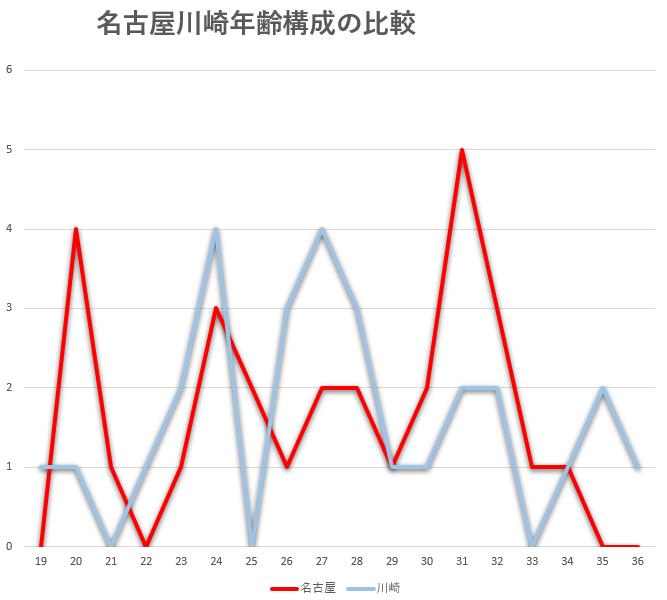 名古屋グランパスと川崎フロンターレ年齢構成の比較グラフ