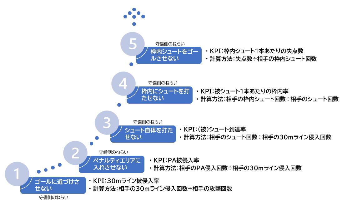 5段階の「守備側のねらい」とKPI