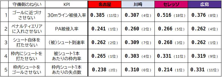 KPIの4クラブ比較