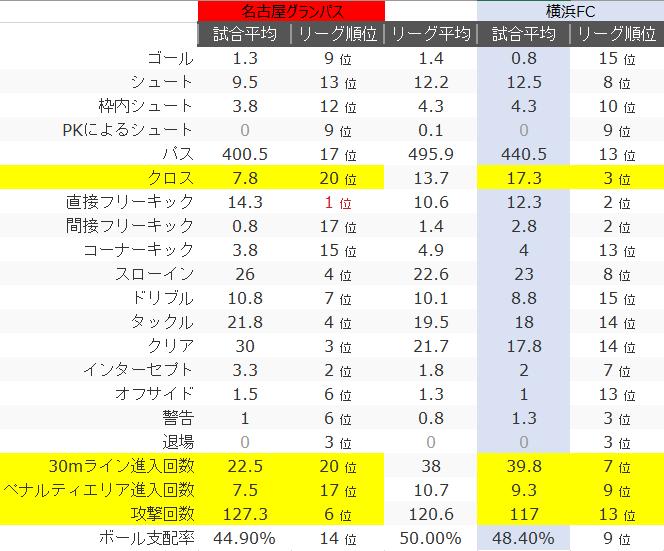2021年J1リーグ第5節 横浜FC戦プレビュー #grampus #yokohamafc