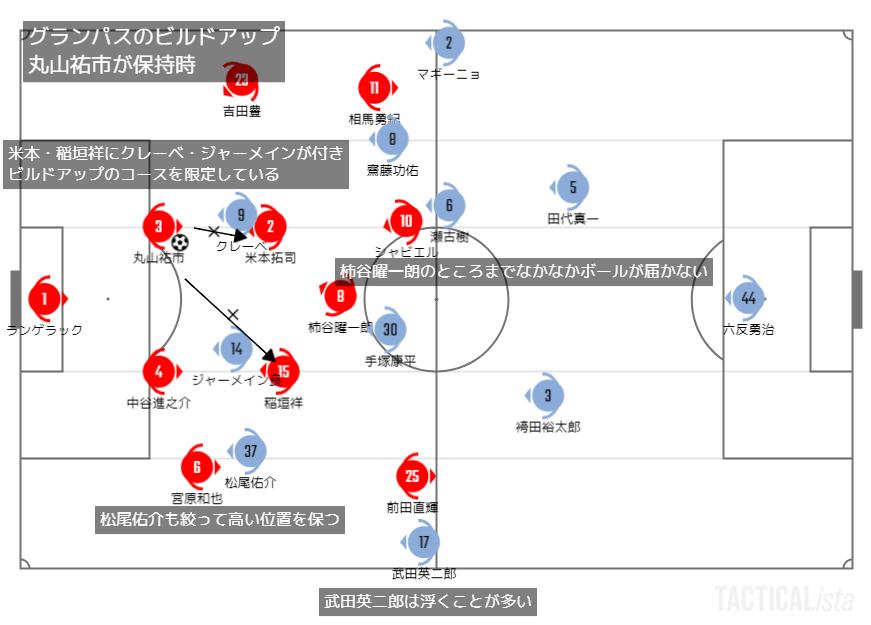 2021年J1リーグ第5節横浜FC戦に見るグランパス殺しの定番 #grampus #yokohamafc