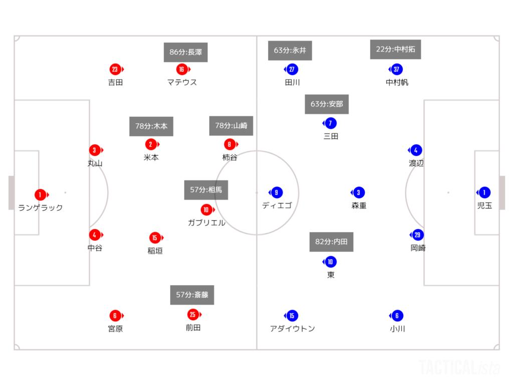 """妖怪""""イチタリナイ"""" 2021年J1リーグ第7節 FC東京戦マッチレビュー #grampus #fctokyo"""
