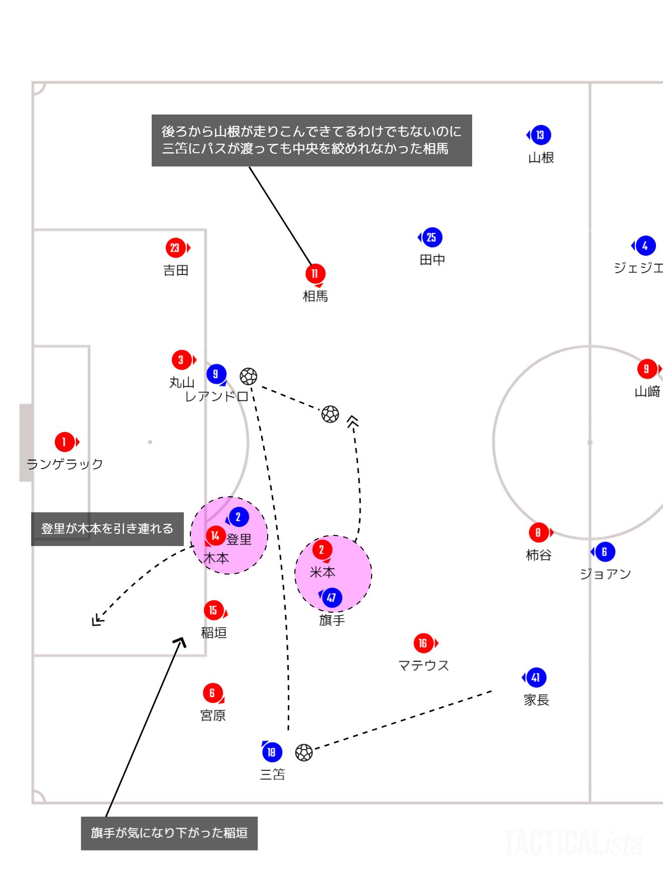 強者の練度 2021年J1リーグ第22節川崎フロンターレ戦レビュー