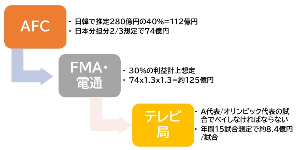FMA時代の放映権料