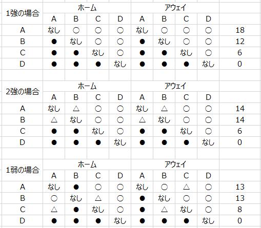星取り表のパターン