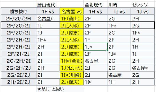 2021年7月6日時点のベスト16対戦表