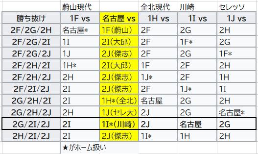 ベスト16の対戦表