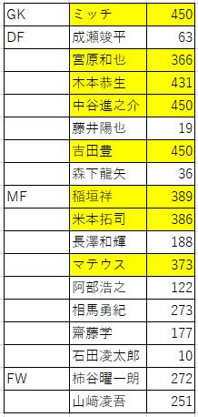 名古屋グランパス選手の出場時間合計(黄色は360分以上出場)
