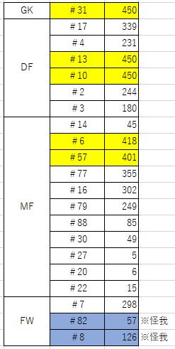 浦項選手の出場時間合計(黄色は360分以上出場)