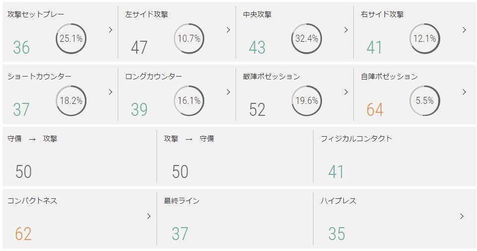 2020年の横浜FCチームスタイル指標