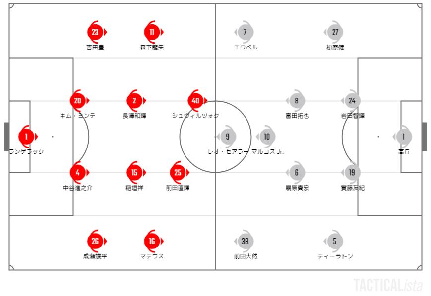 名古屋グランパス・横浜Fマリノスの予想スターティングメンバー