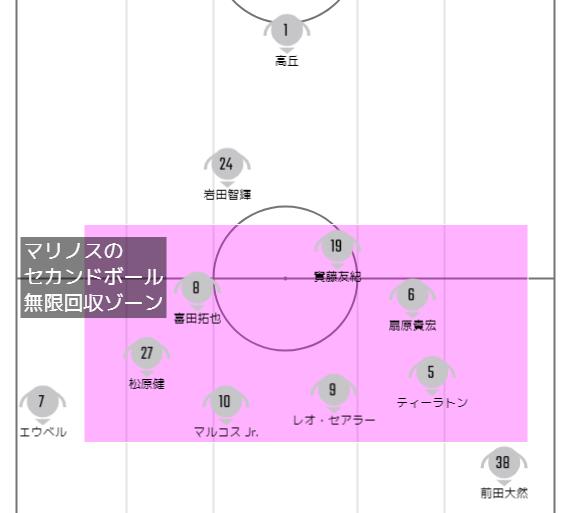 横浜Fマリノスのセカンドボール無限回収ゾーン