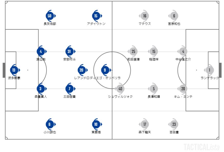 2021年J1リーグ第32節 FC東京戦プレビュー #grampus #fctokyo
