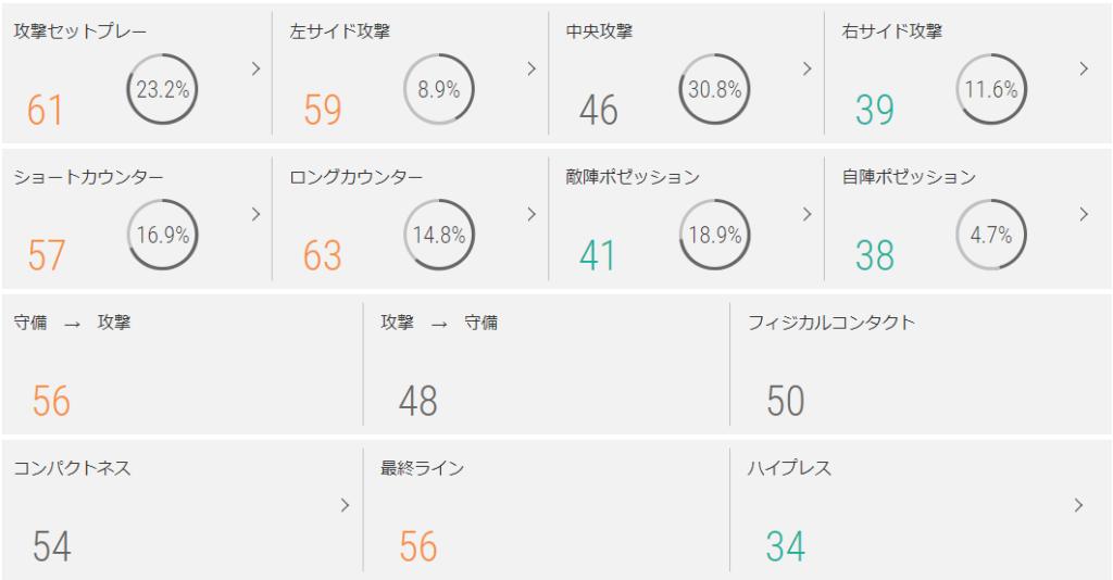 FC東京のチームスタイル指標