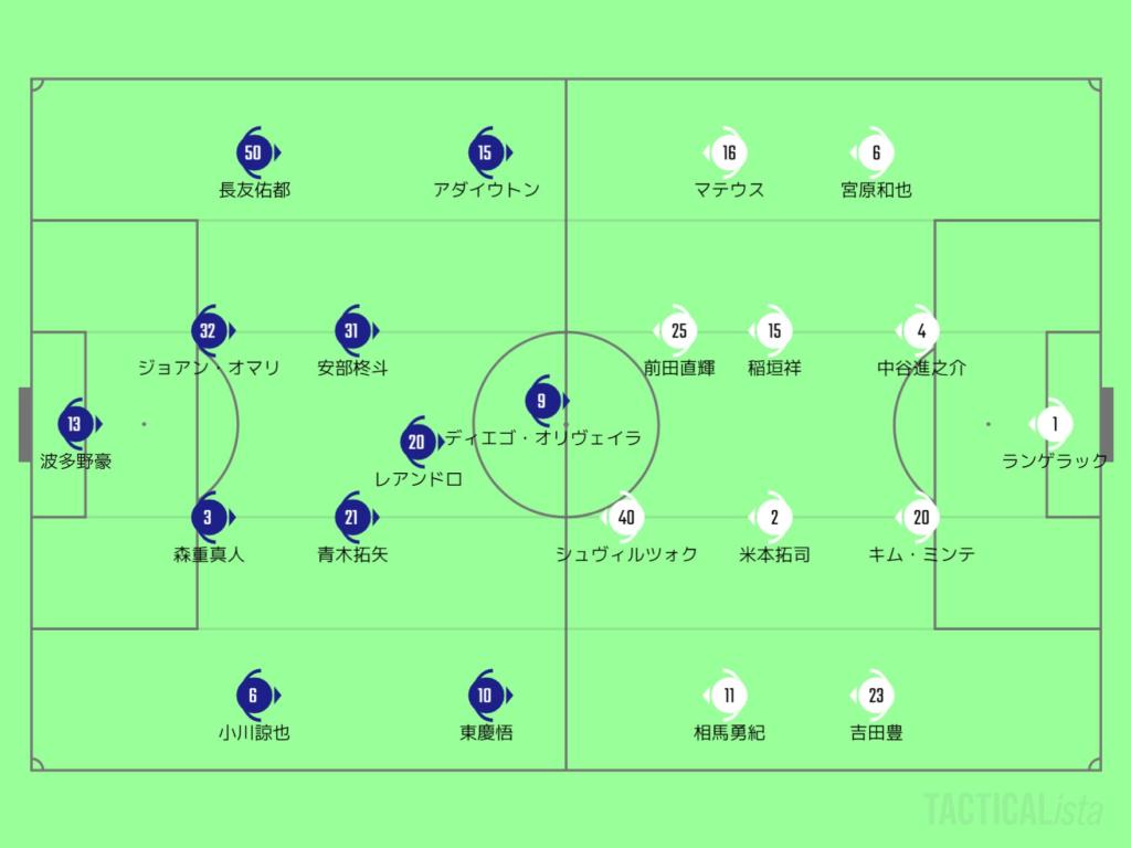 FC東京・グランパスのスターティングメンバー