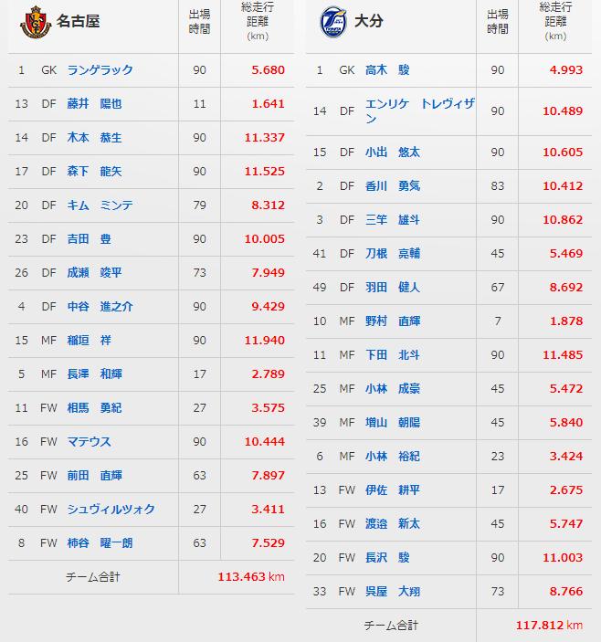 この試合のトラッキングデータ(走行距離)