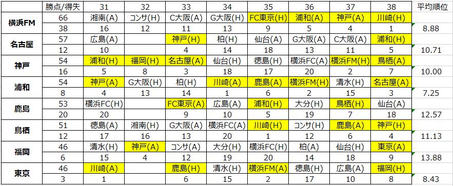 J1リーグ残り8節の対戦相手平均順位