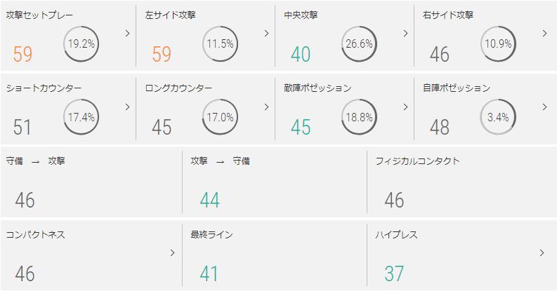 名古屋グランパスのチームスタイル指標