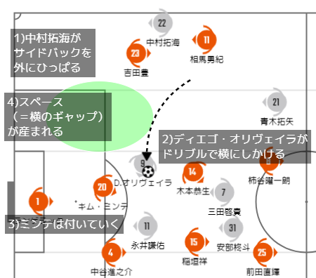 FC東京のスペース作り
